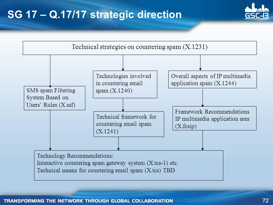SG 17 – Q.17/17 strategic direction