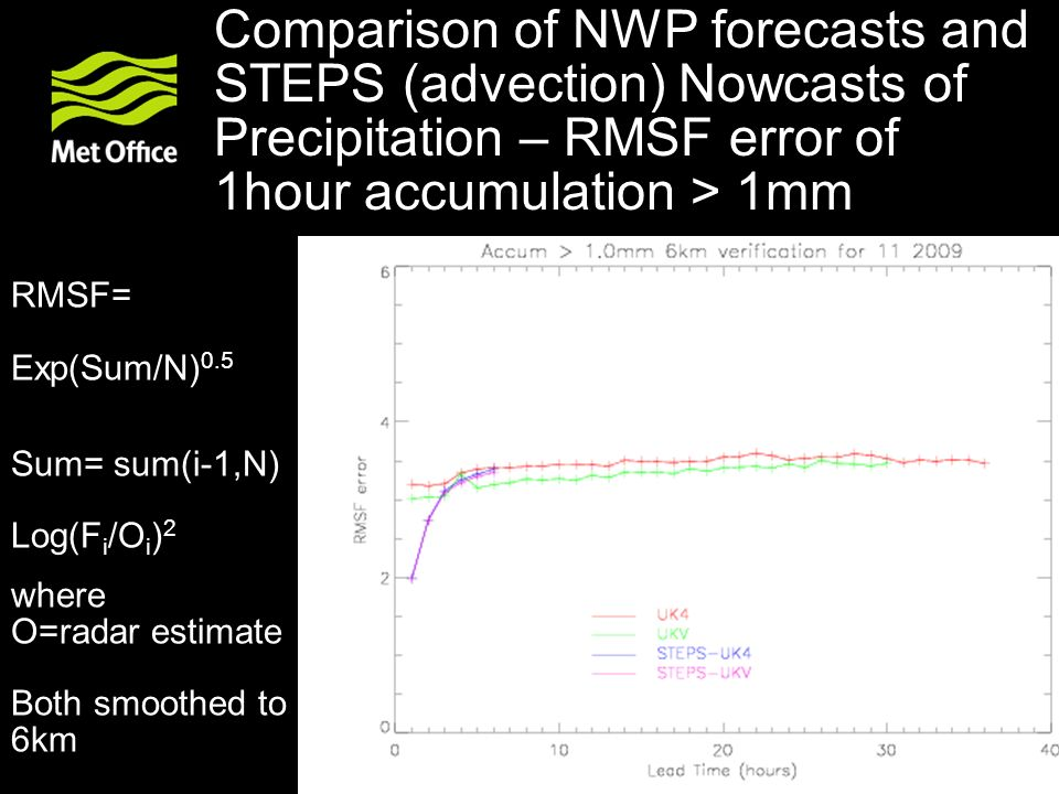 Comparison of NWP forecasts and STEPS (advection) Nowcasts of Precipitation – RMSF error of 1hour accumulation > 1mm