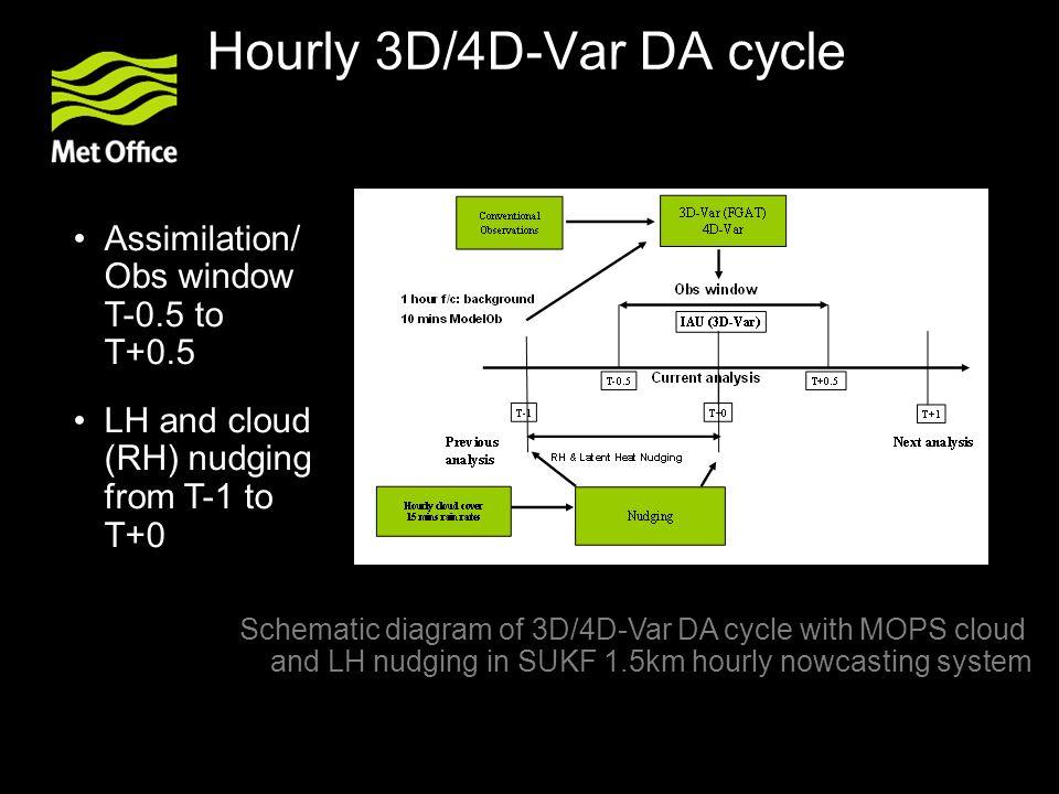 Hourly 3D/4D-Var DA cycle