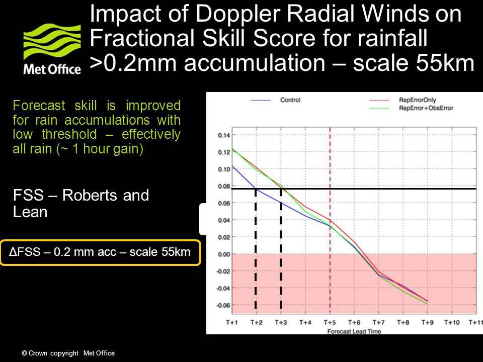 Impact of Doppler Radial Winds on Fractional Skill Score for rainfall >0.2mm accumulation – scale 55km