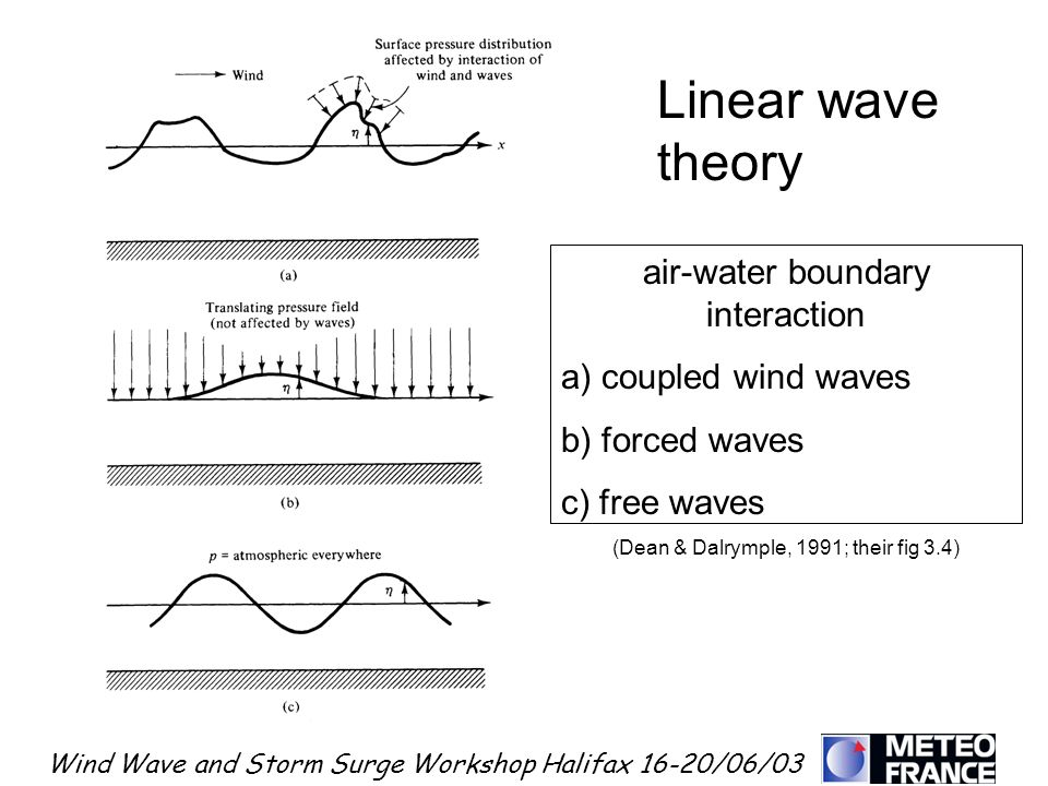 Linear wave theory air-water boundary interaction
