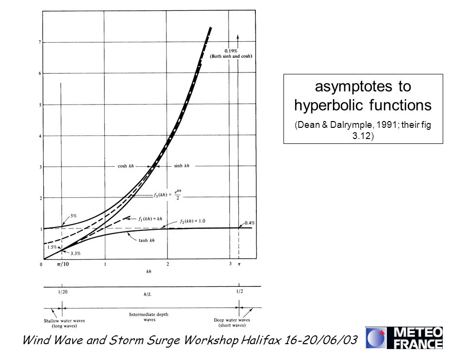 asymptotes to hyperbolic functions