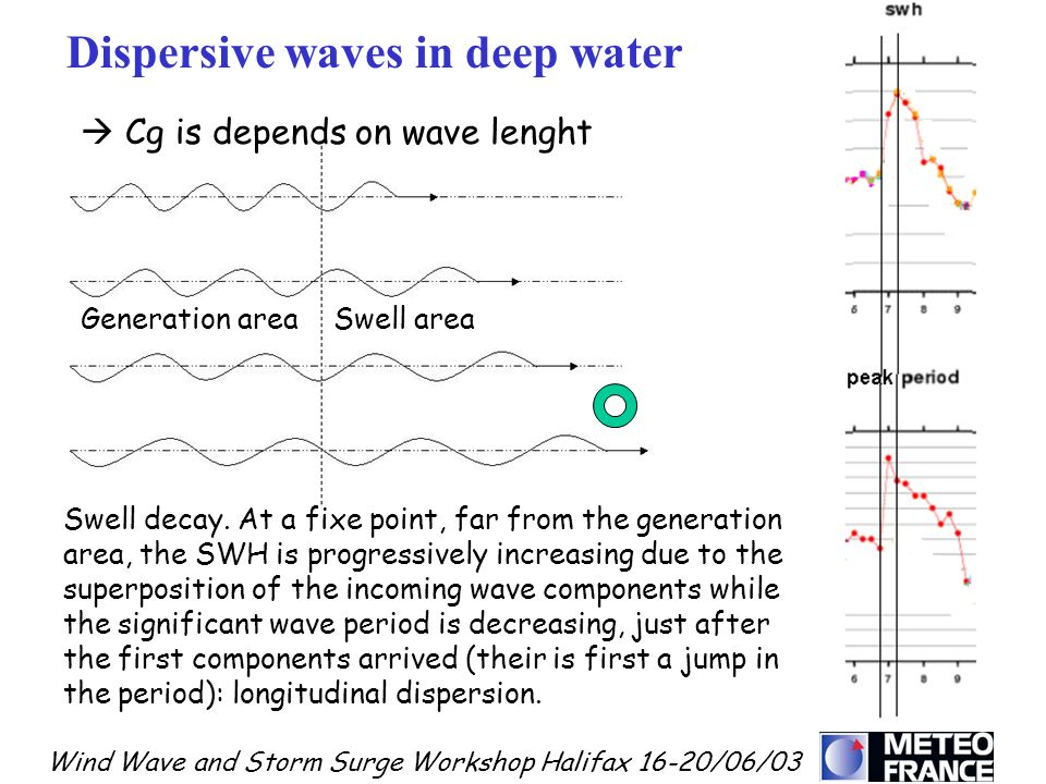 Dispersive waves in deep water