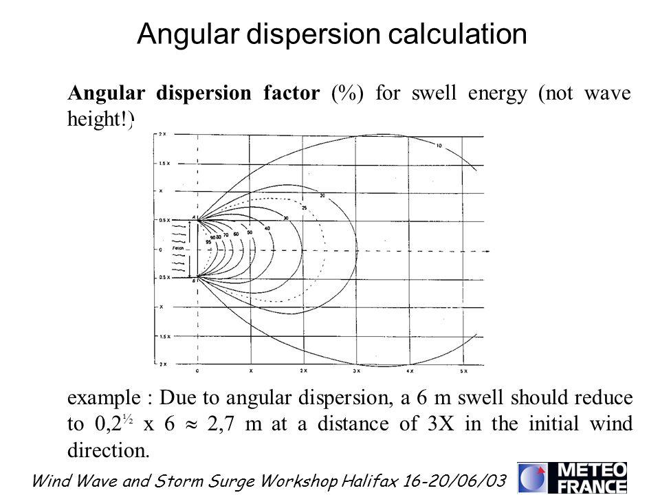 Angular dispersion calculation