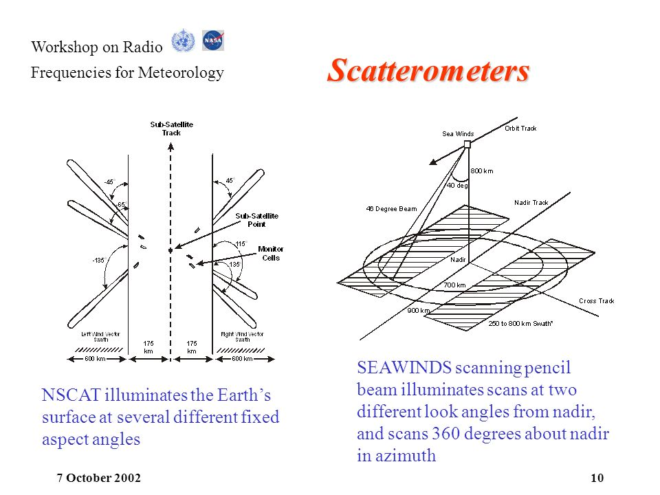 Scatterometers SEAWINDS scanning pencil beam illuminates scans at two different look angles from nadir, and scans 360 degrees about nadir in azimuth.