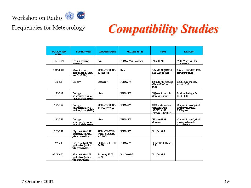 Compatibility Studies