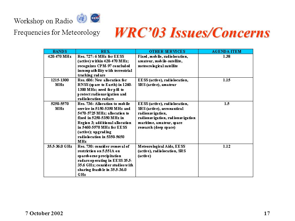 WRC'03 Issues/Concerns 7 October 2002