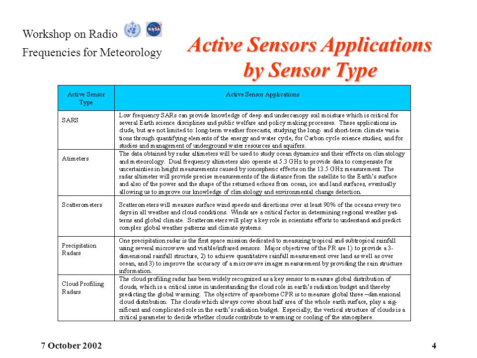 Active Sensors Applications by Sensor Type