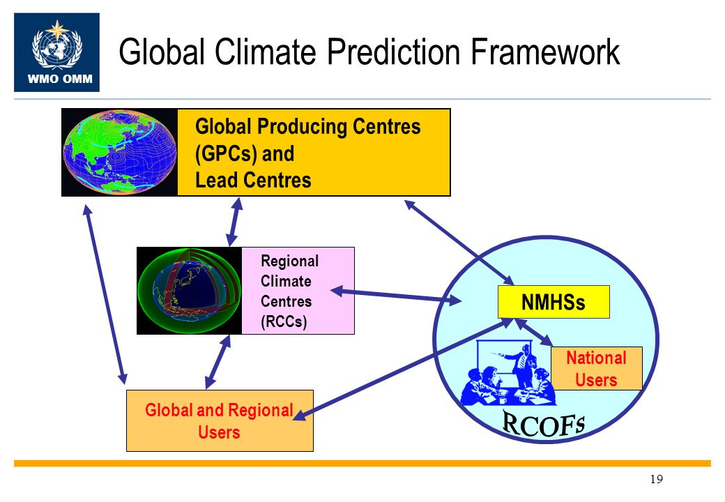 Global Climate Prediction Framework