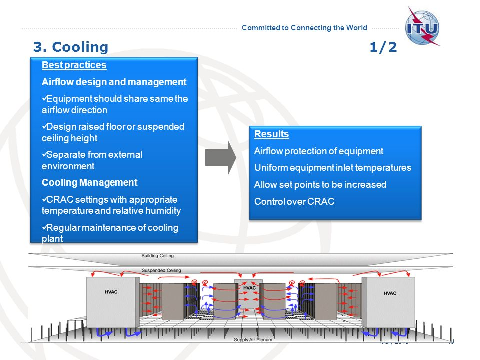3. Cooling 1/2 Best practices Airflow design and management