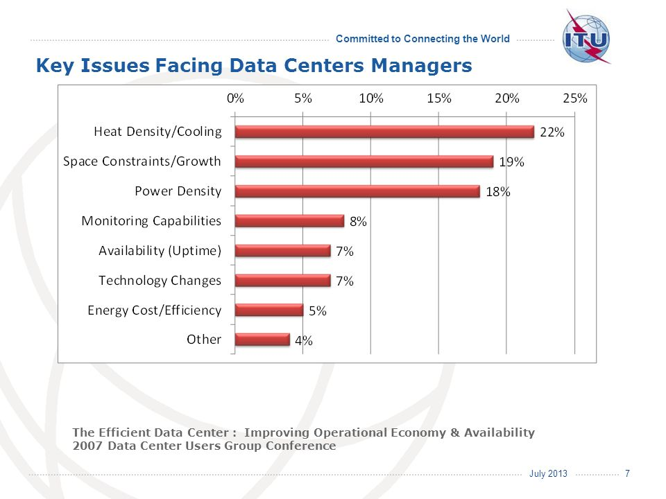 Key Issues Facing Data Centers Managers