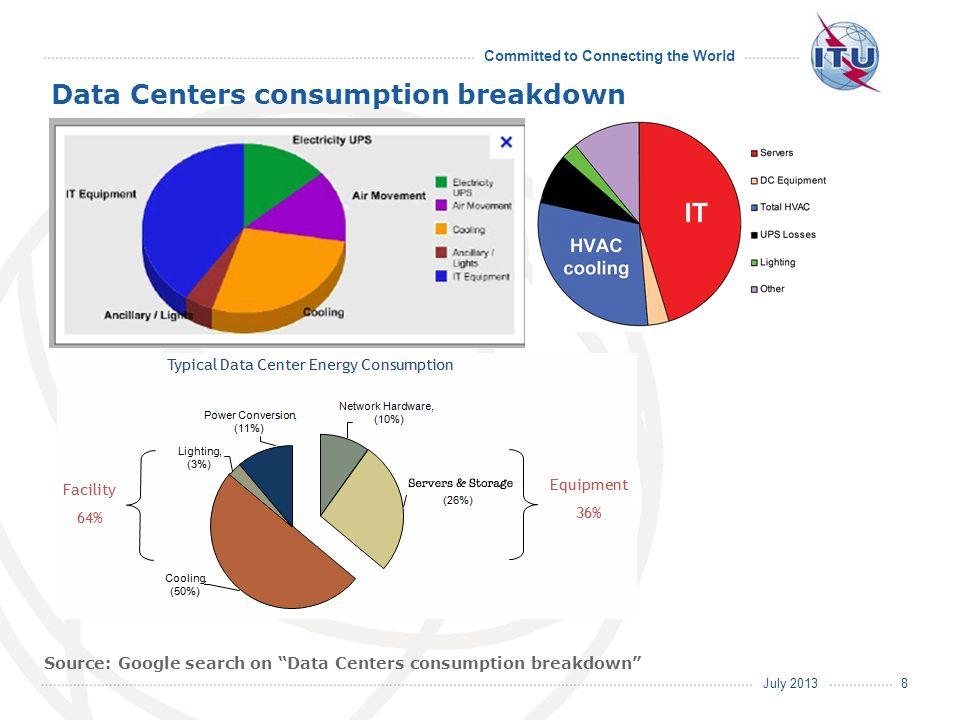 Data Centers consumption breakdown