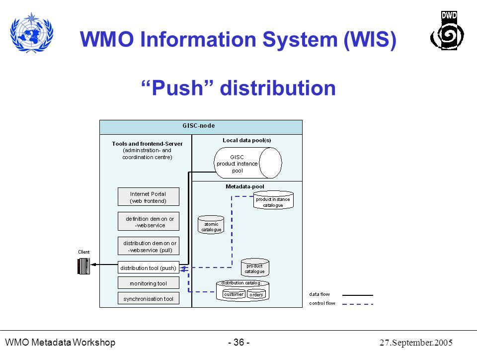 Push distribution WMO Metadata Workshop 27.September.2005
