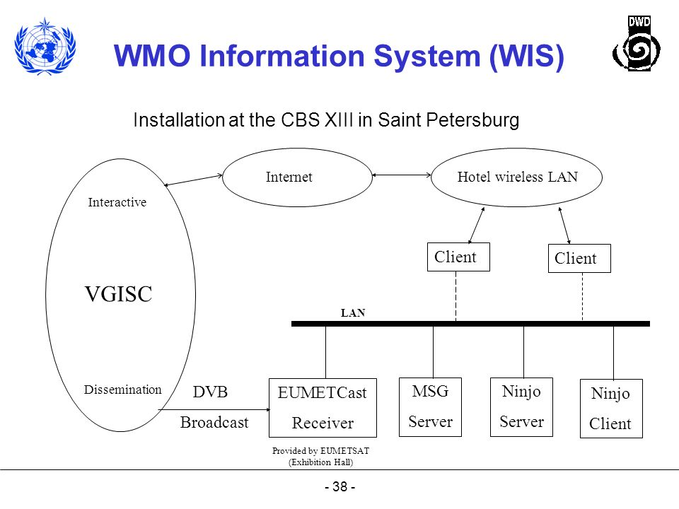 VGISC Installation at the CBS XIII in Saint Petersburg Client Client