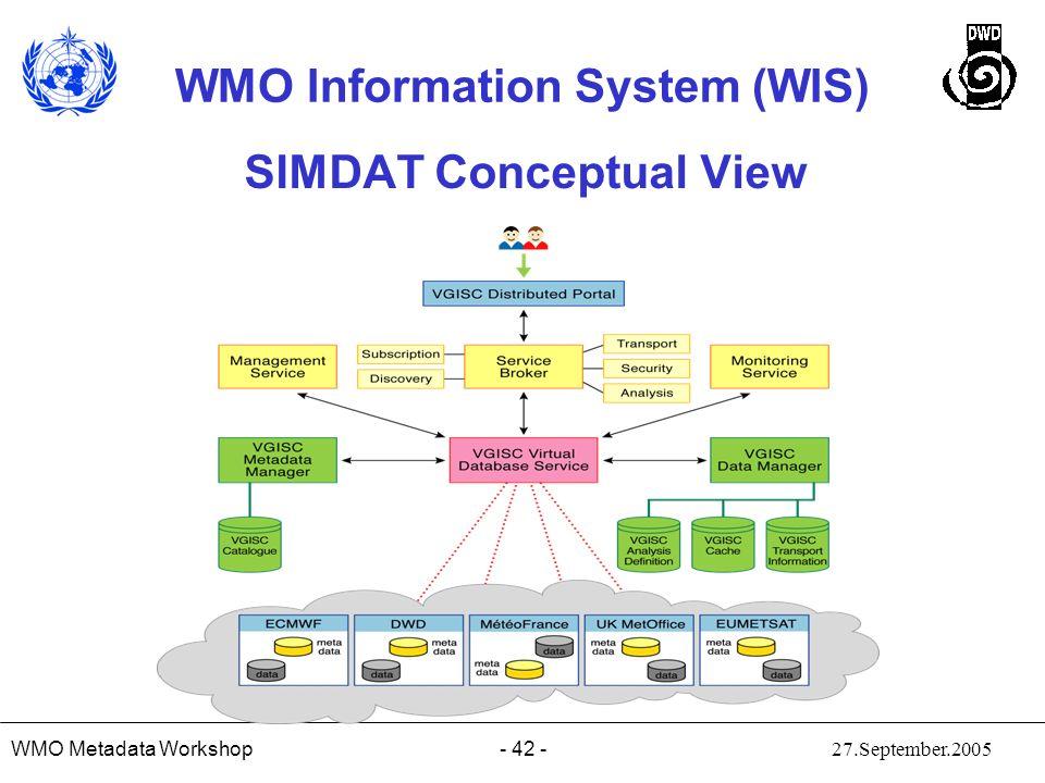 SIMDAT Conceptual View