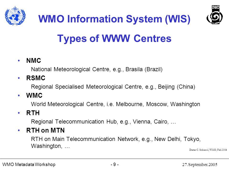 Types of WWW Centres NMC RSMC WMC RTH RTH on MTN