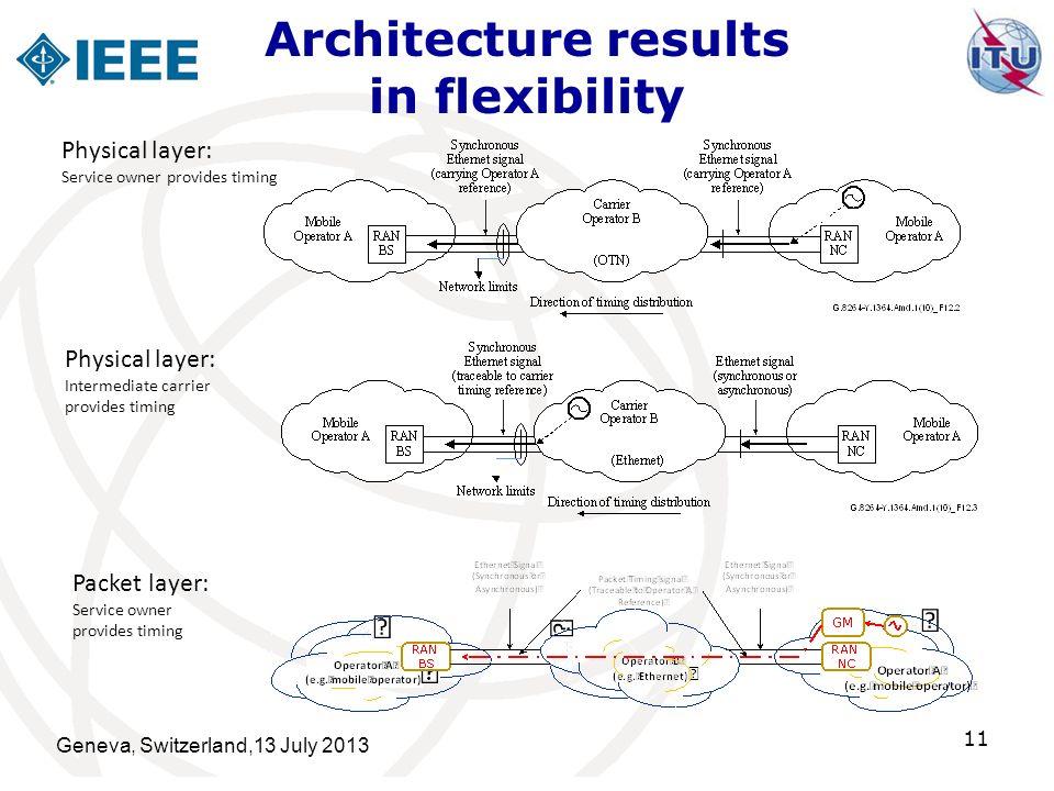 Architecture results in flexibility