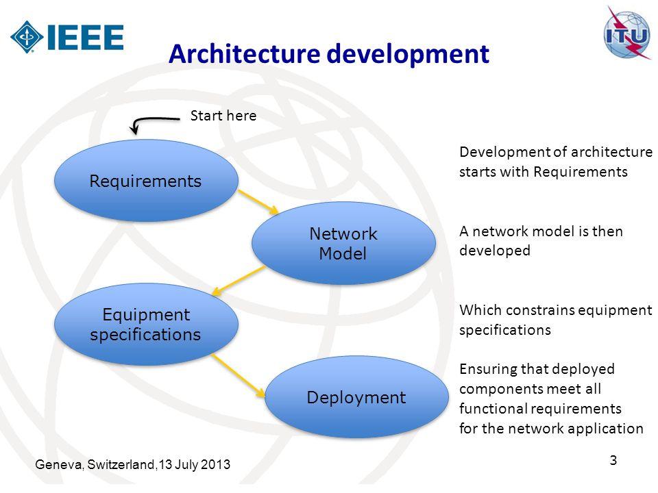 Architecture development