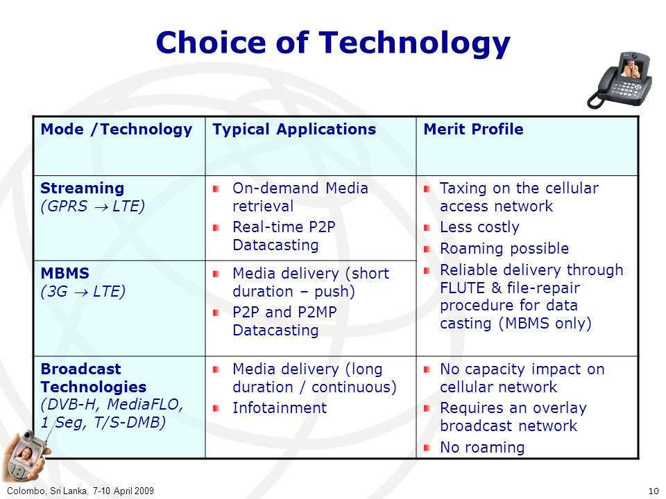 Choice of Technology Mode /Technology Typical Applications