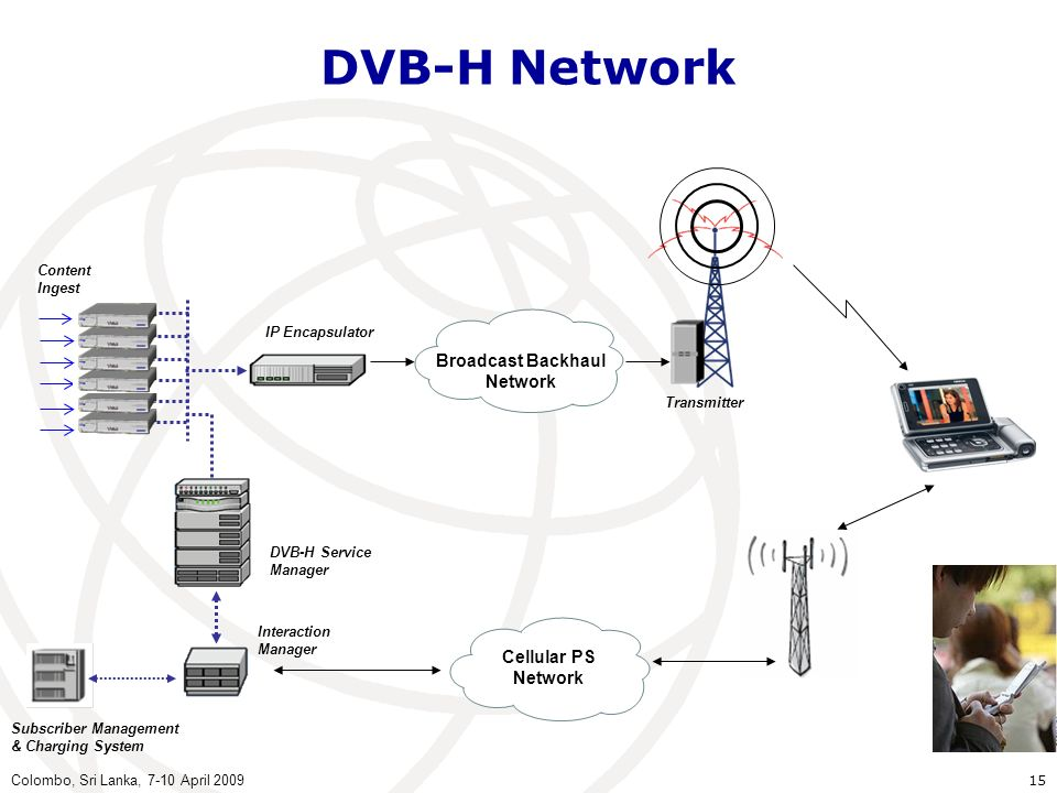 DVB-H Network Broadcast Backhaul Network Cellular PS Network Content