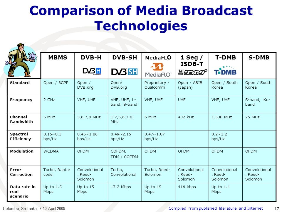 Comparison of Media Broadcast Technologies