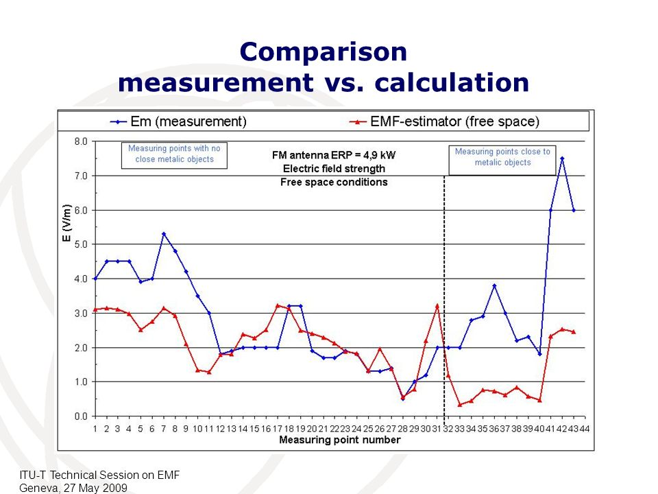 Comparison measurement vs. calculation