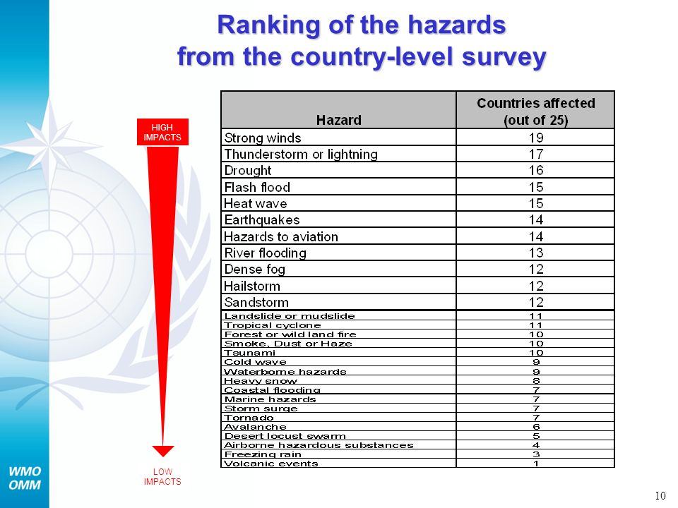 Ranking of the hazards from the country-level survey