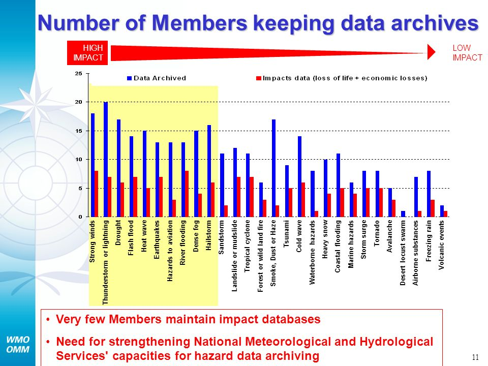 Number of Members keeping data archives