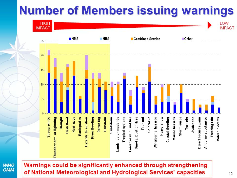 Number of Members issuing warnings