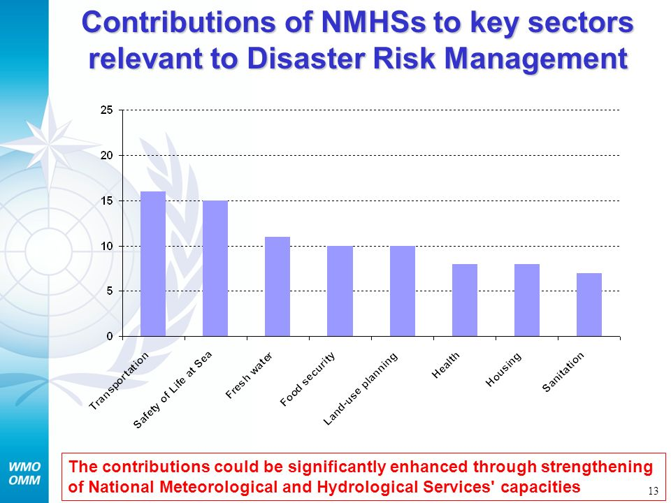 Contributions of NMHSs to key sectors relevant to Disaster Risk Management