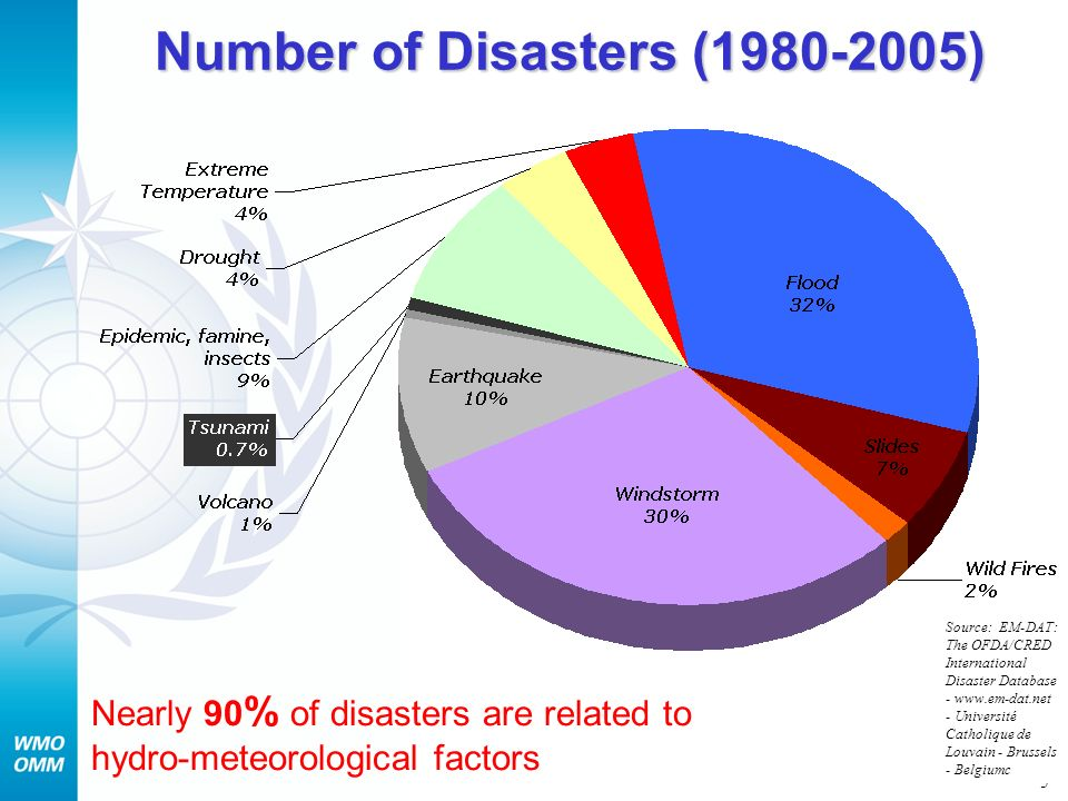 Number of Disasters (1980-2005)