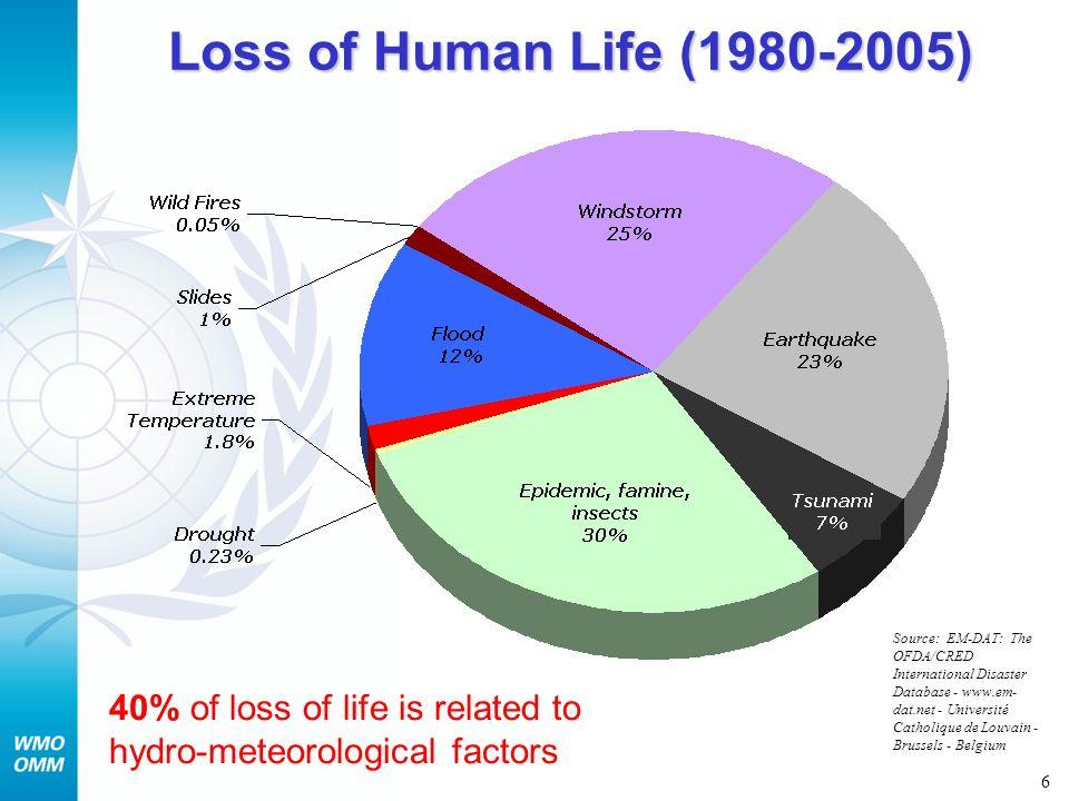 Loss of Human Life (1980-2005)