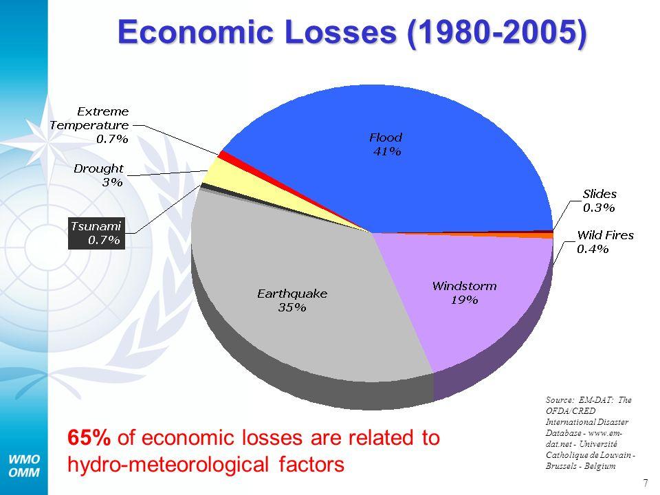 Economic Losses (1980-2005)
