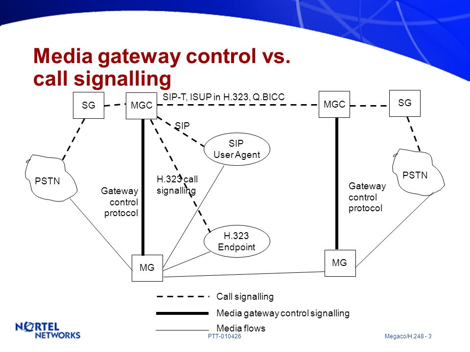 Media gateway control vs. call signalling