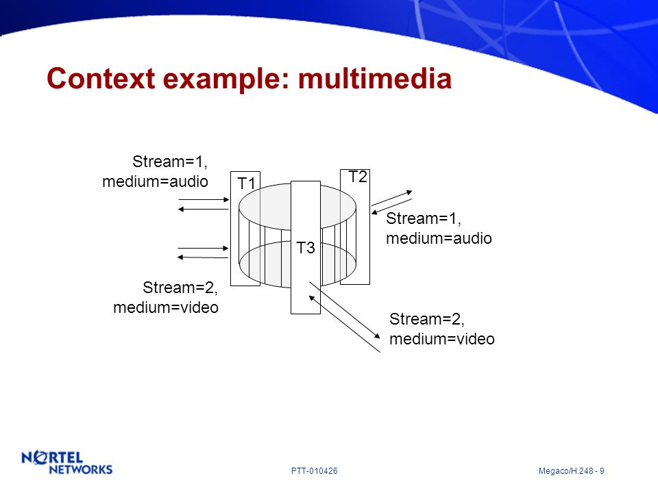 Context example: multimedia