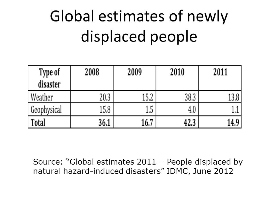 Global estimates of newly displaced people