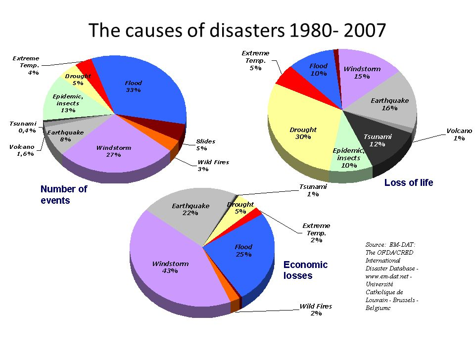 The causes of disasters 1980- 2007