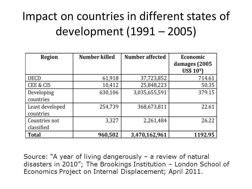 Impact on countries in different states of development (1991 – 2005)