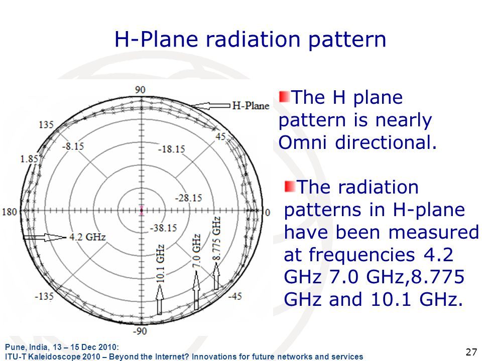 H-Plane radiation pattern