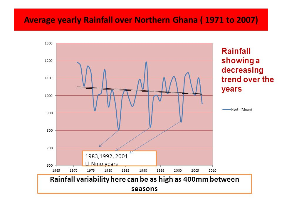 Average yearly Rainfall over Northern Ghana ( 1971 to 2007)