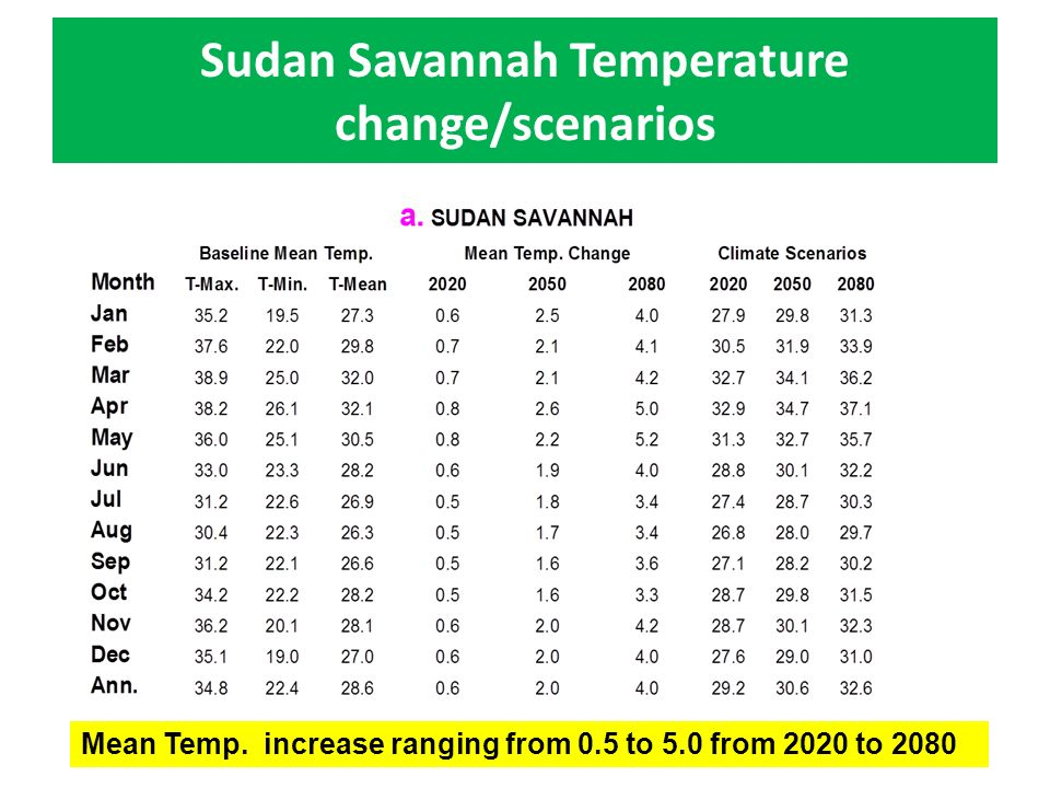 Sudan Savannah Temperature change/scenarios