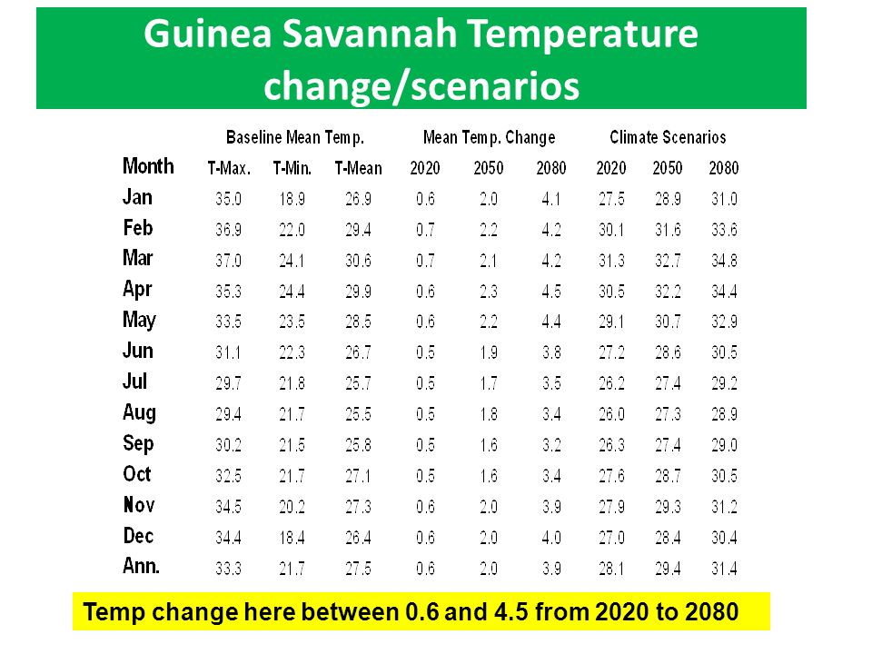 Guinea Savannah Temperature change/scenarios