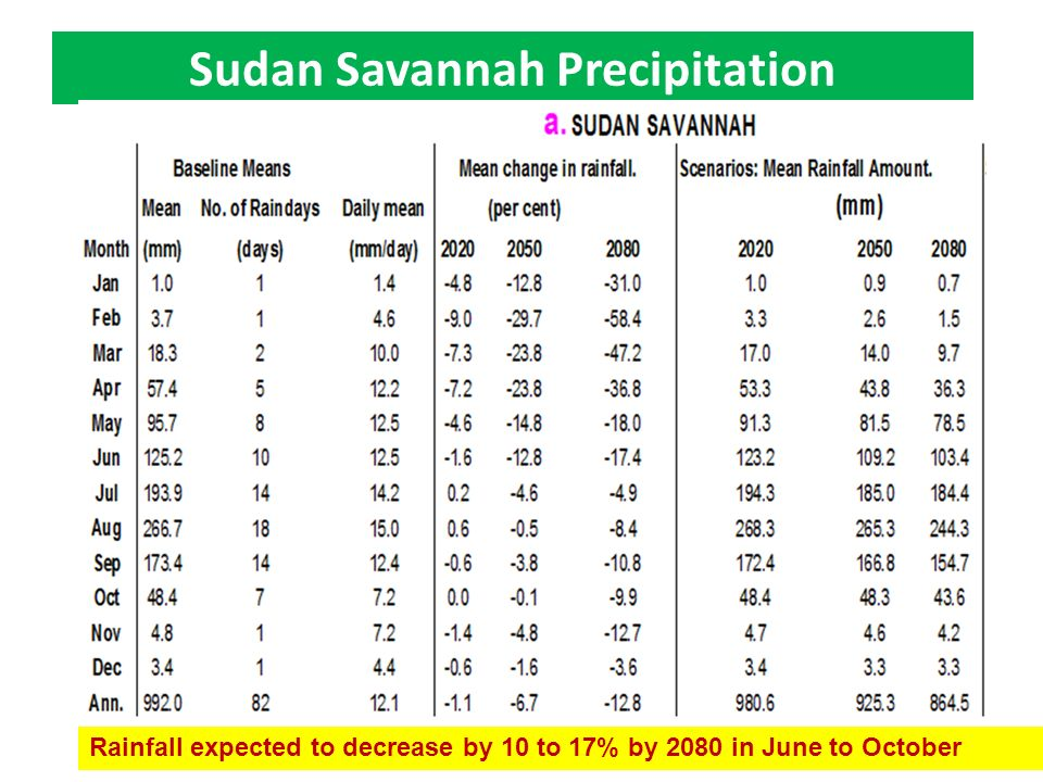 Sudan Savannah Precipitation