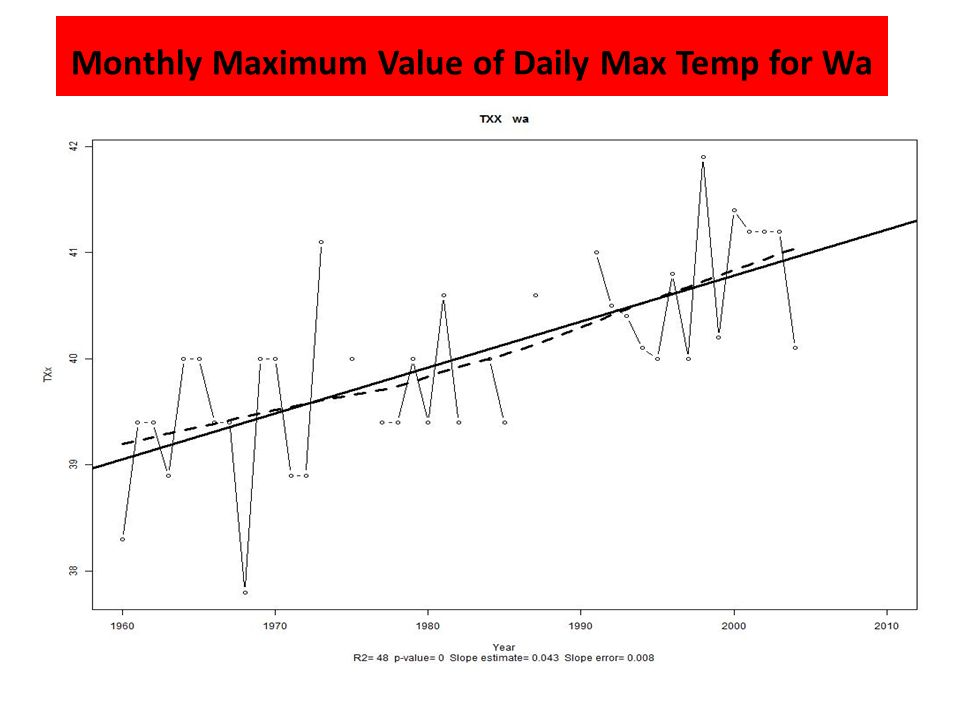Monthly Maximum Value of Daily Max Temp for Wa