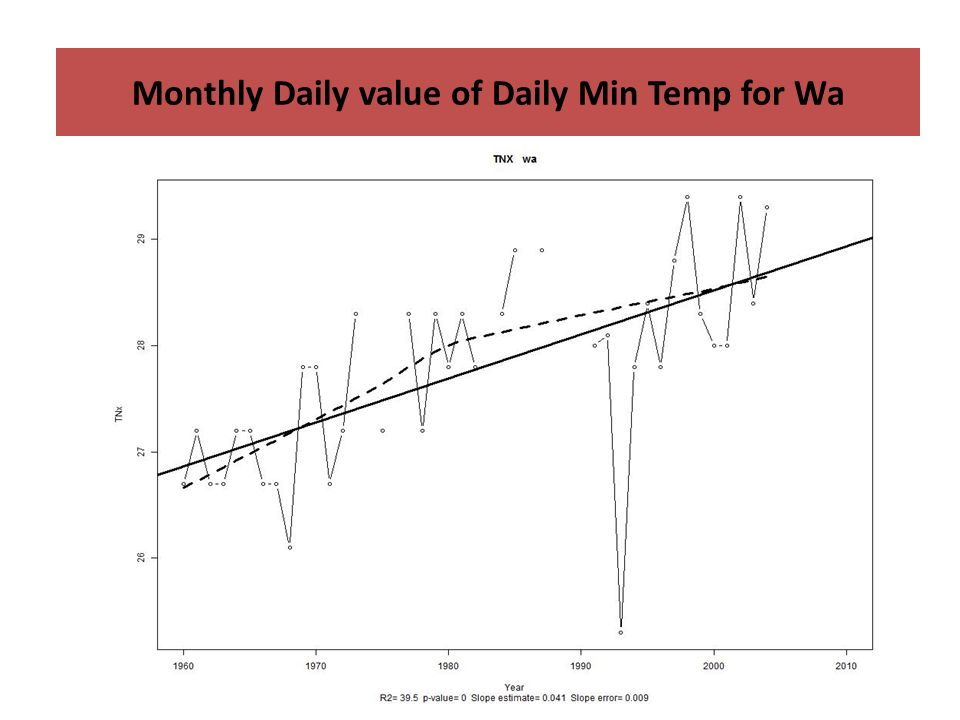 Monthly Daily value of Daily Min Temp for Wa