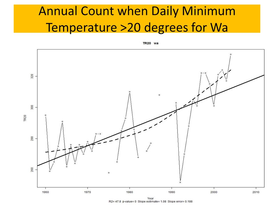Annual Count when Daily Minimum Temperature >20 degrees for Wa