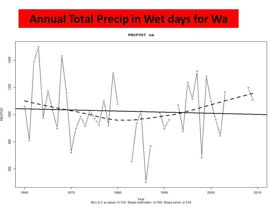 Annual Total Precip in Wet days for Wa