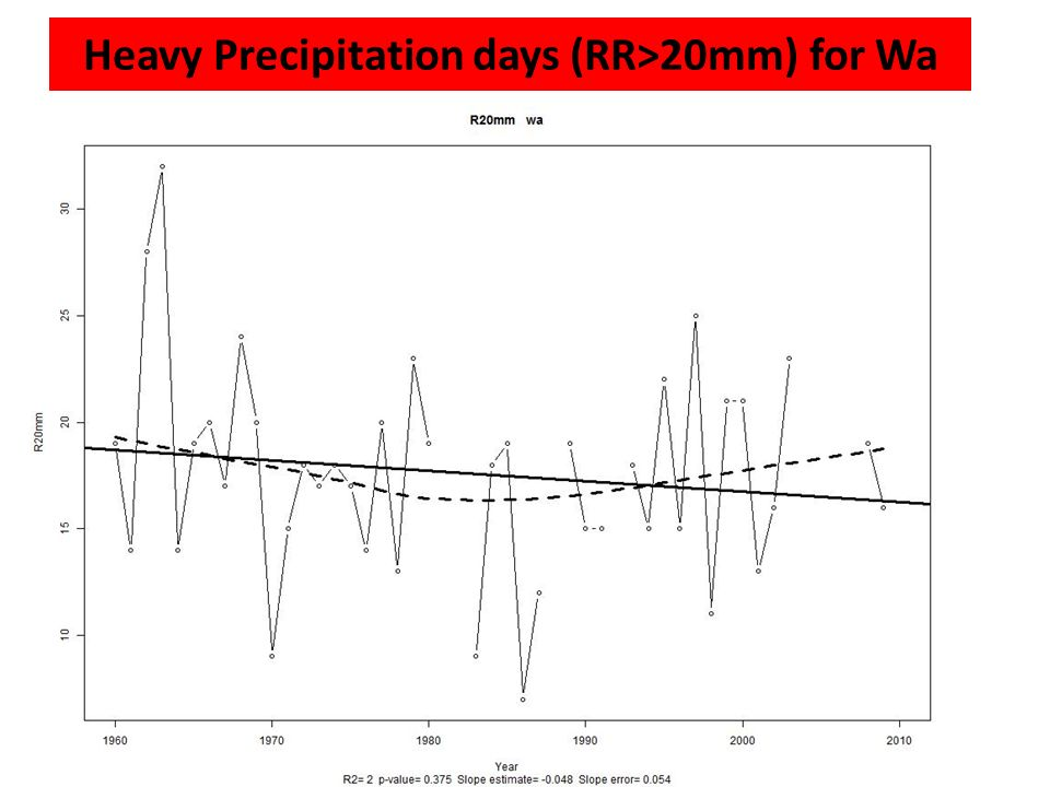 Heavy Precipitation days (RR>20mm) for Wa