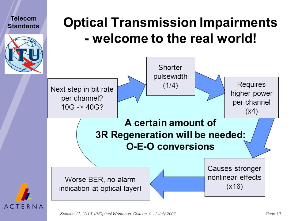 Optical Transmission Impairments - welcome to the real world!