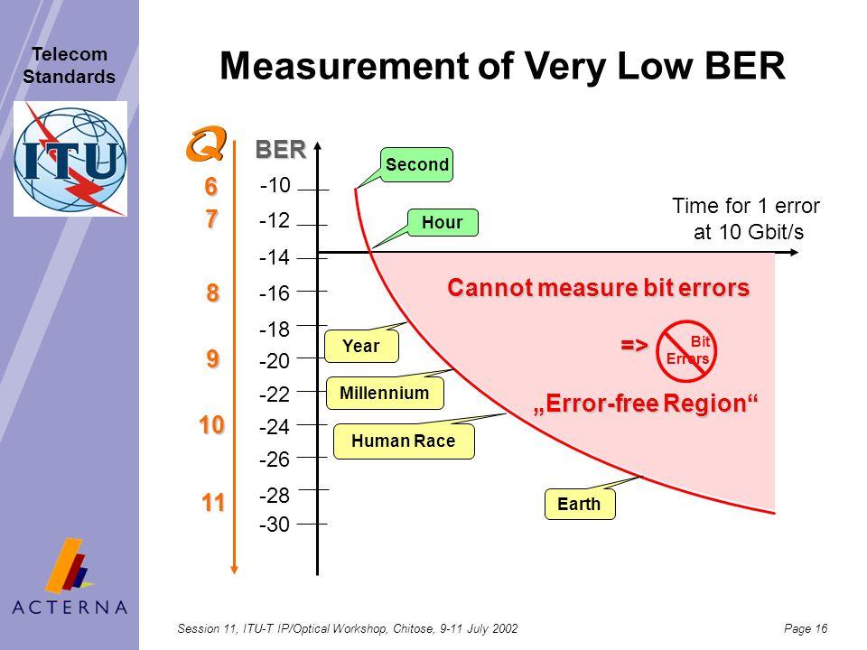 Measurement of Very Low BER